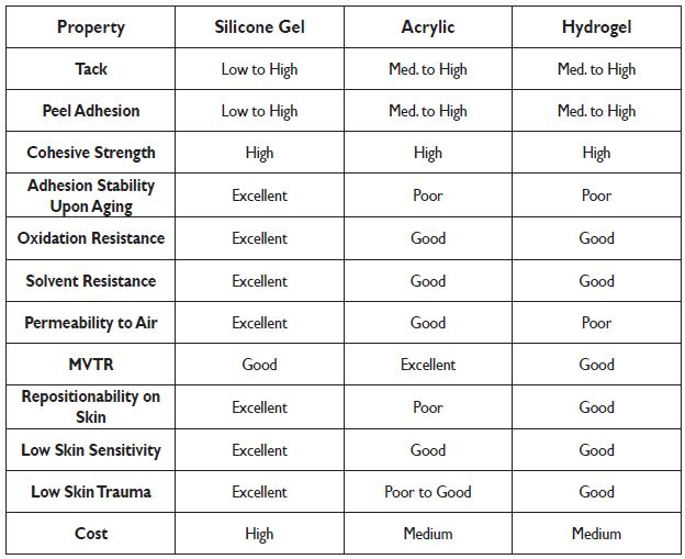 Skin-Contact Adhesives Chart for Medical Device